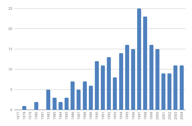 Annual Horizontal Instrusion Incidents 1977 - 2004 For a Single Reach Truck Manufacturer